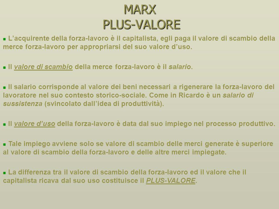 MARX PLUS-VALORE