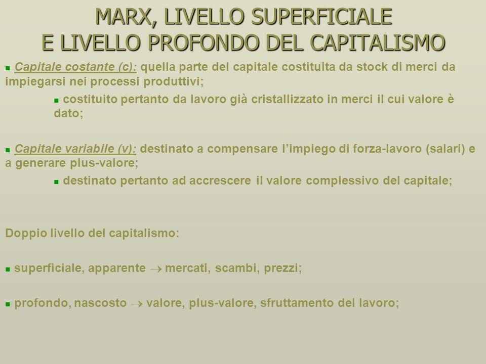 MARX, LIVELLO SUPERFICIALE E LIVELLO PROFONDO DEL CAPITALISMO