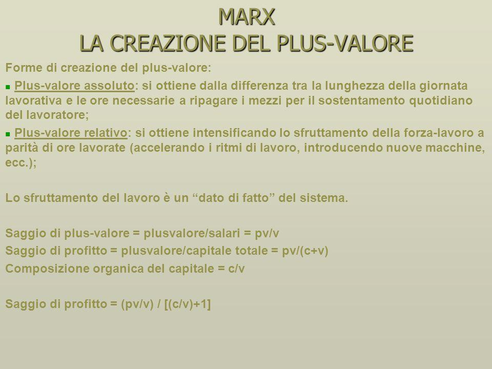 MARX LA CREAZIONE DEL PLUS-VALORE