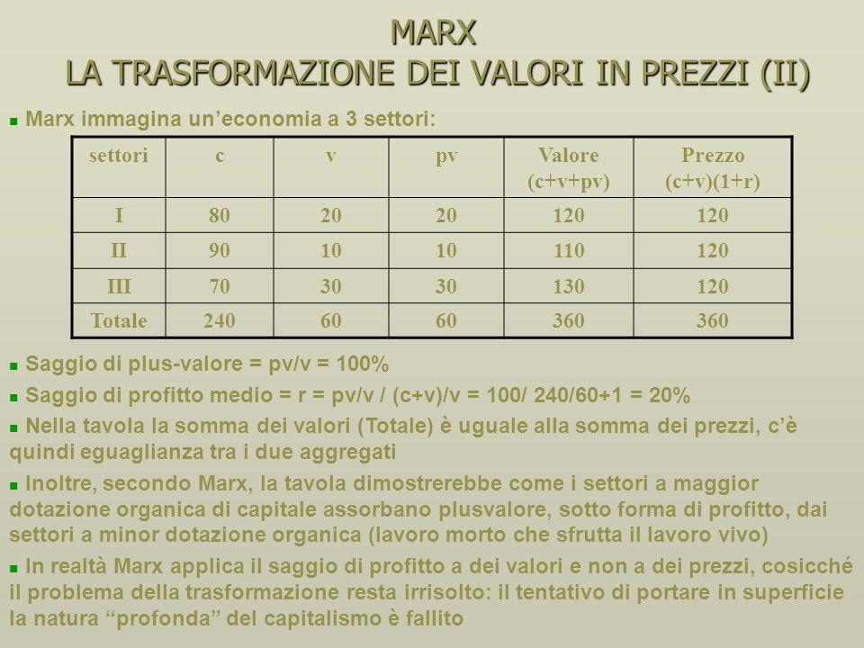 MARX LA TRASFORMAZIONE DEI VALORI IN PREZZI (II)