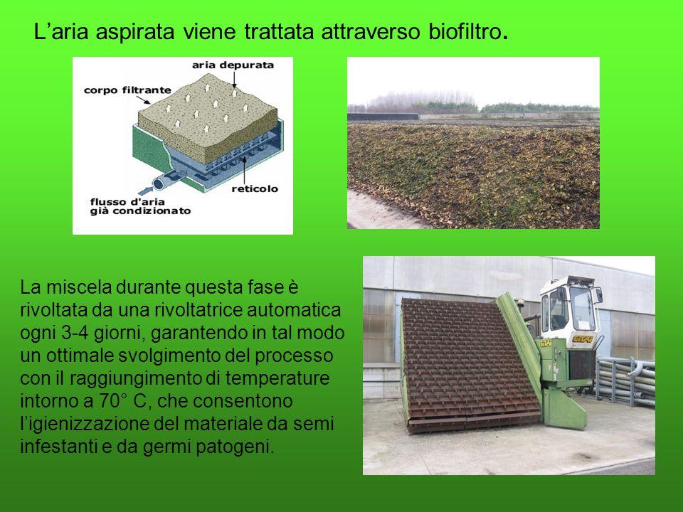 L'aria aspirata viene trattata attraverso biofiltro.