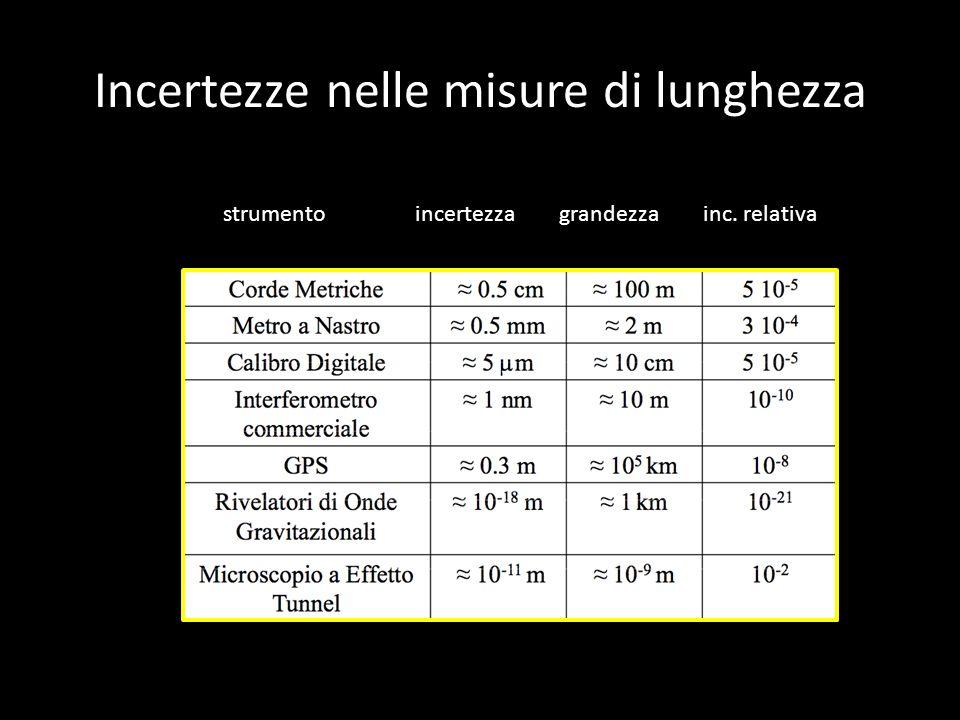 Incertezze nelle misure di lunghezza