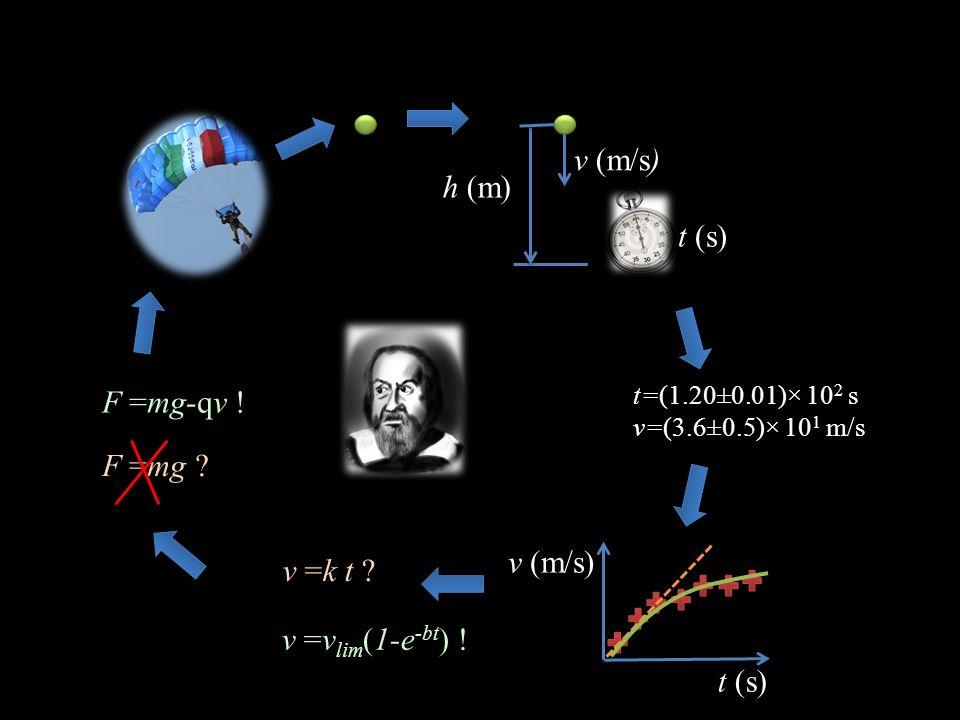 v (m/s) h (m) t (s) F =mg-qv ! F =mg v (m/s) v =k t