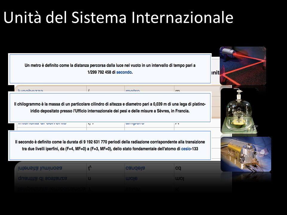 Unità del Sistema Internazionale