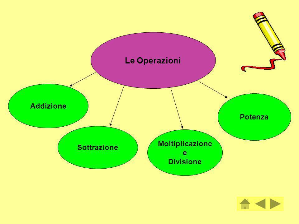 Le Operazioni Addizione Potenza Sottrazione Moltiplicazione e