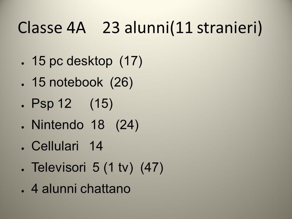 Classe 4A 23 alunni(11 stranieri)