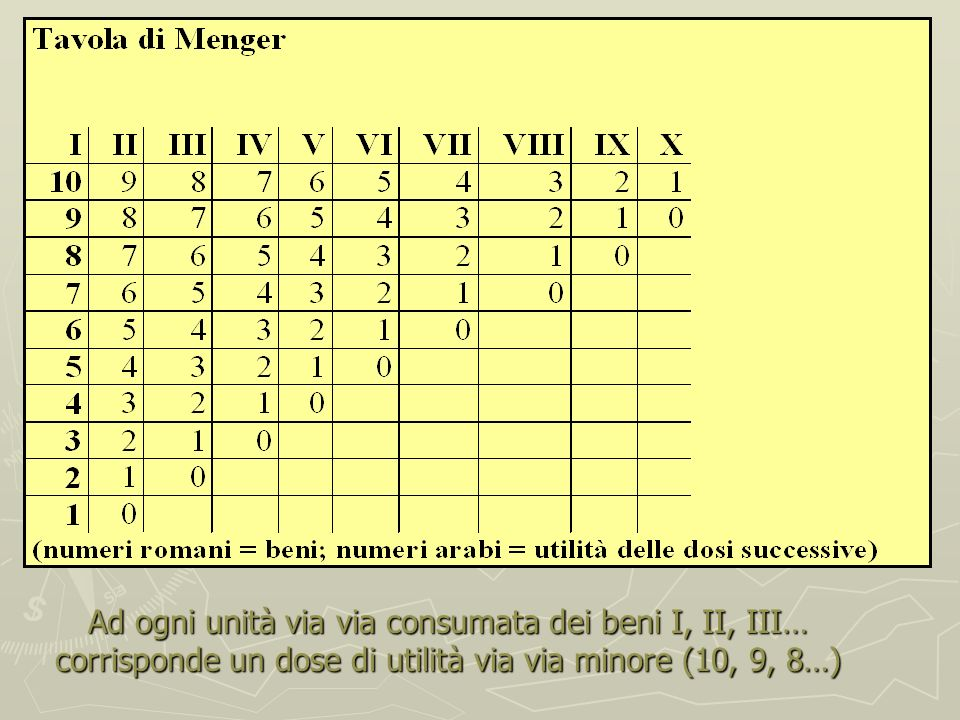 Ad ogni unità via via consumata dei beni I, II, III… corrisponde un dose di utilità via via minore (10, 9, 8…)