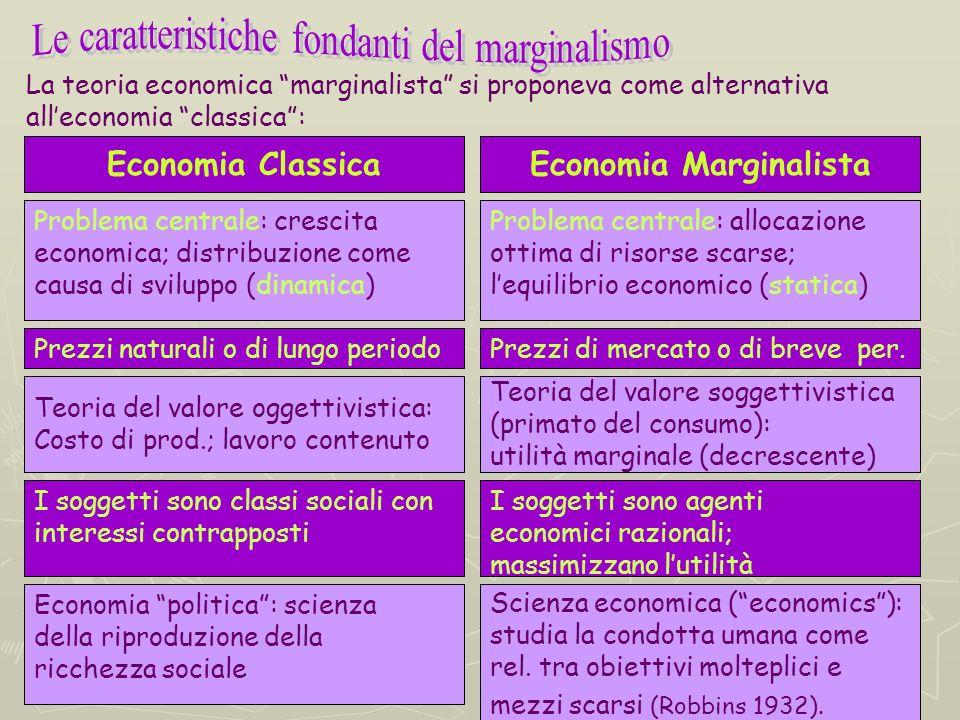 Economia Marginalista