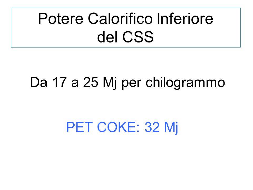 Potere Calorifico Inferiore del CSS