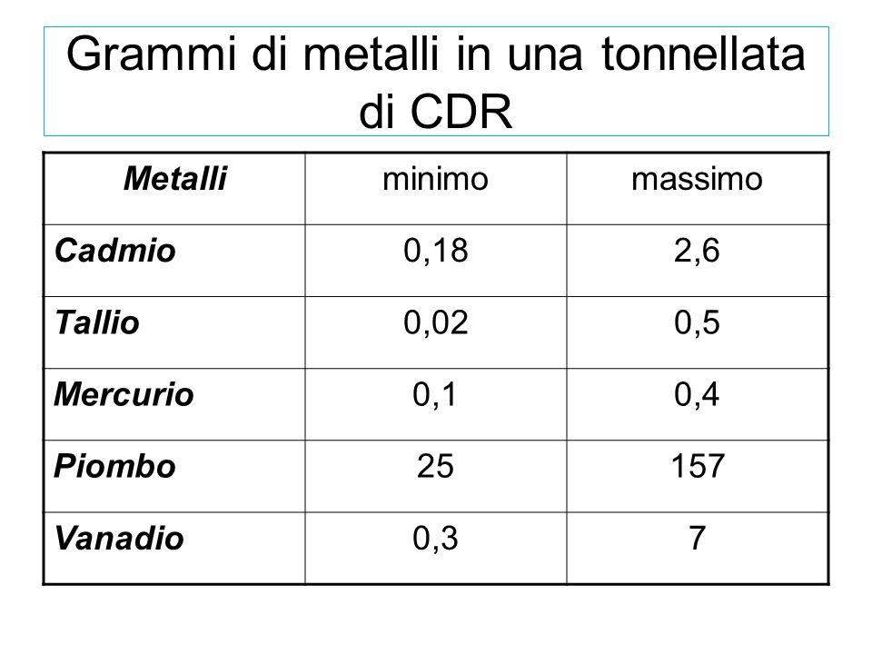 Grammi di metalli in una tonnellata di CDR