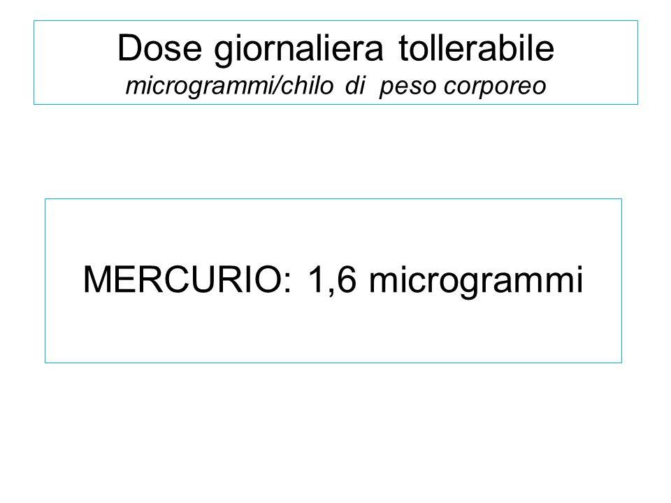 Dose giornaliera tollerabile microgrammi/chilo di peso corporeo