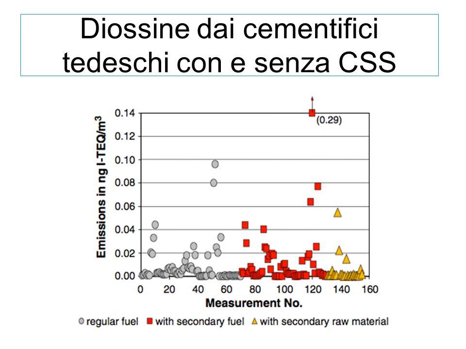 Diossine dai cementifici tedeschi con e senza CSS