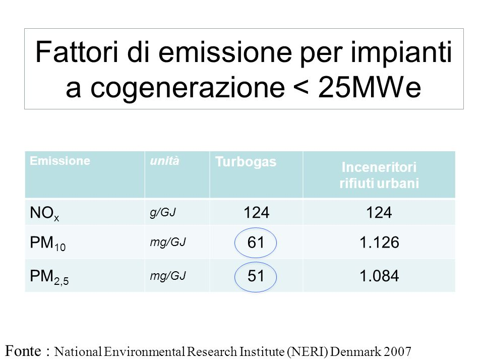 Fattori di emissione per impianti a cogenerazione < 25MWe