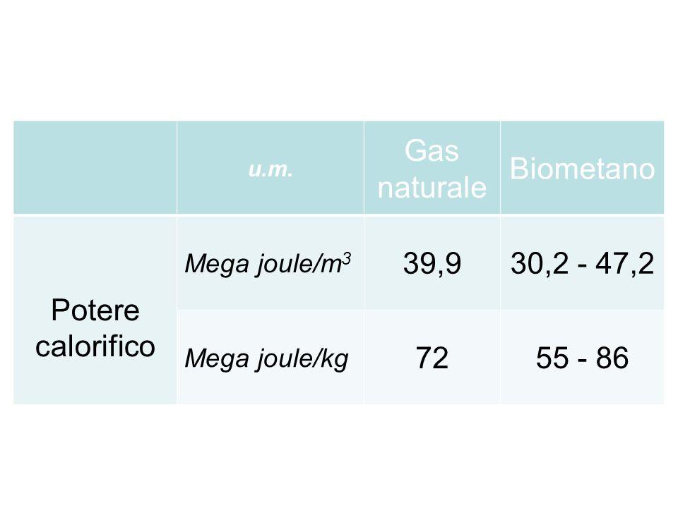 Gas naturale Biometano Potere calorifico 39,9 30,2 - 47,2 72 55 - 86