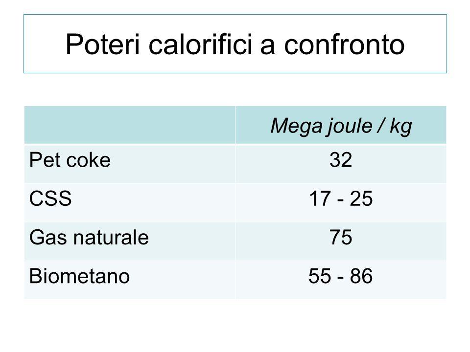 Poteri calorifici a confronto
