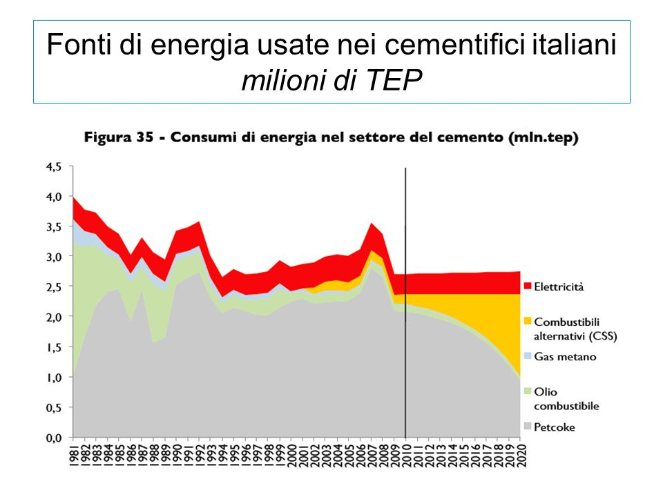 Fonti di energia usate nei cementifici italiani milioni di TEP
