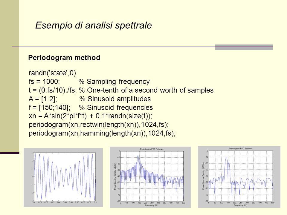 Esempio di analisi spettrale