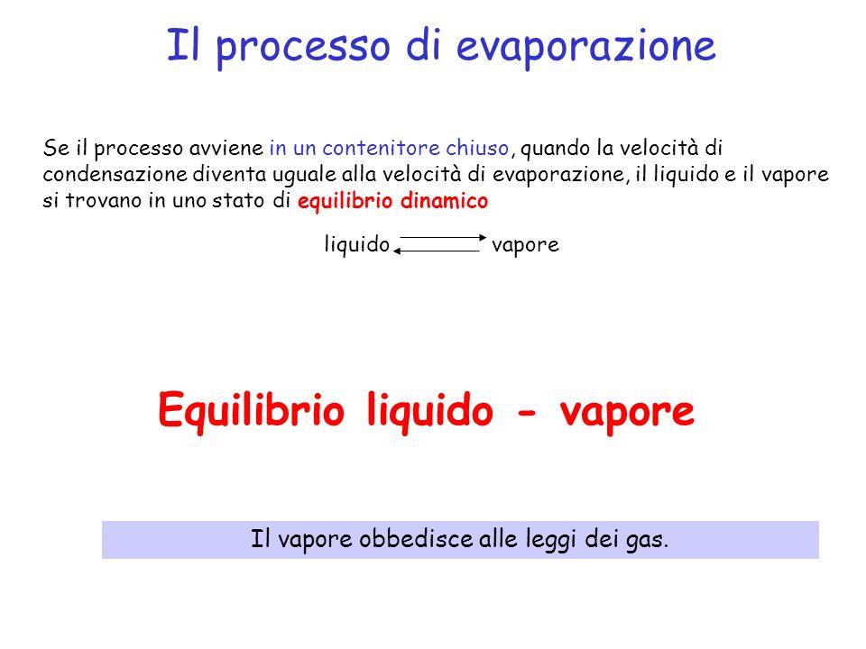 Il processo di evaporazione