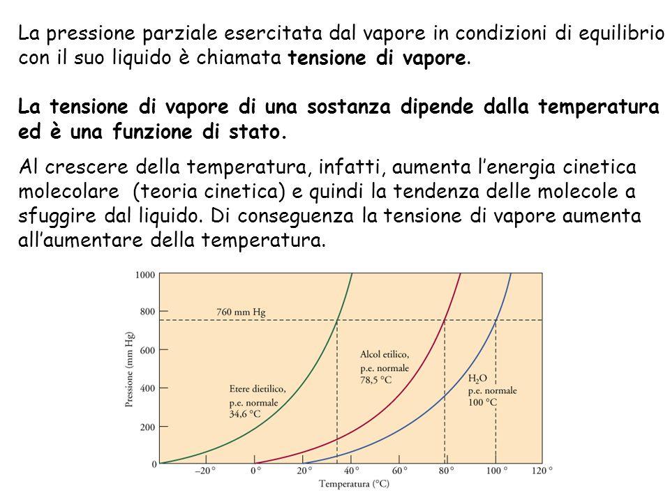 La pressione parziale esercitata dal vapore in condizioni di equilibrio con il suo liquido è chiamata tensione di vapore.