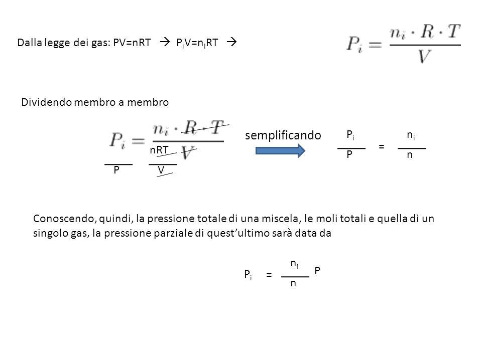 semplificando Dalla legge dei gas: PV=nRT  PiV=niRT 