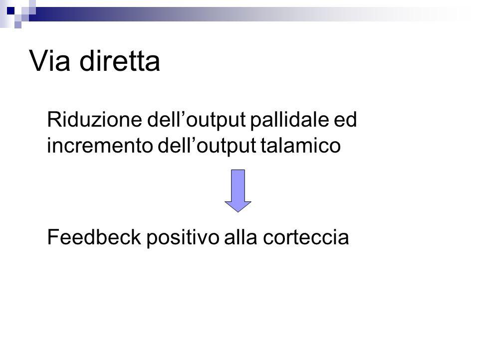 Via diretta Riduzione dell'output pallidale ed incremento dell'output talamico.