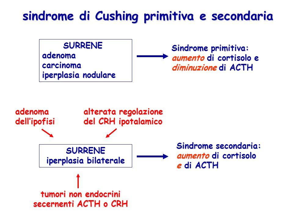sindrome di Cushing primitiva e secondaria