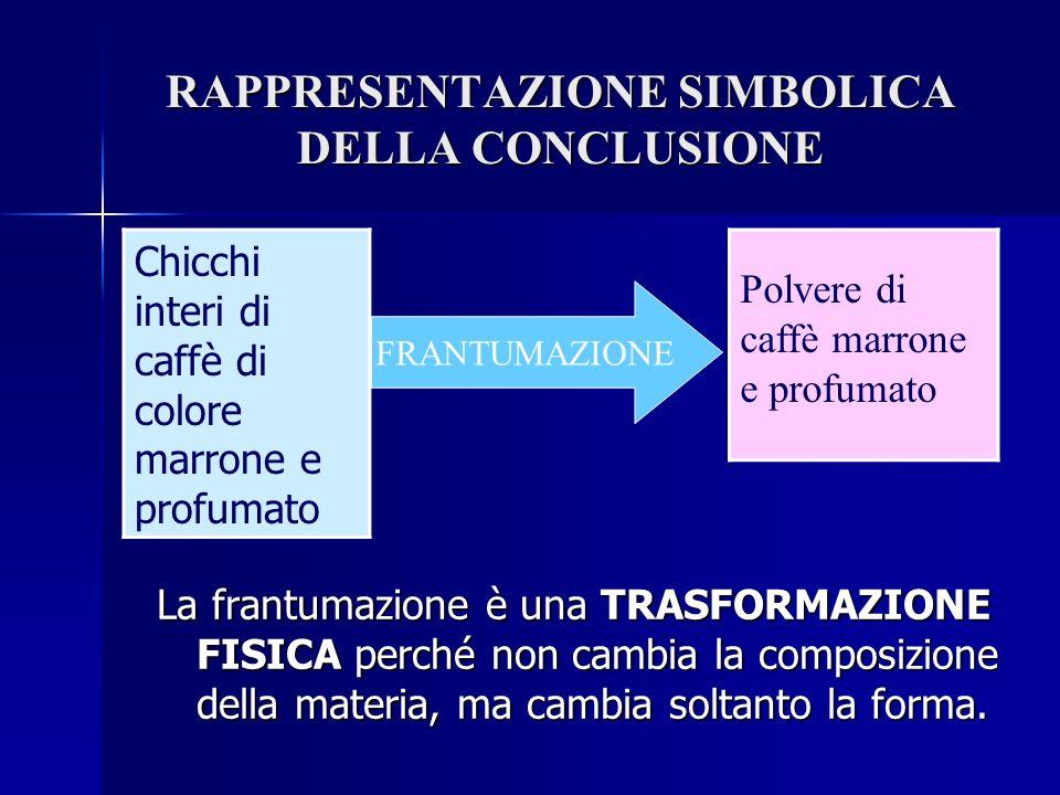 RAPPRESENTAZIONE SIMBOLICA DELLA CONCLUSIONE