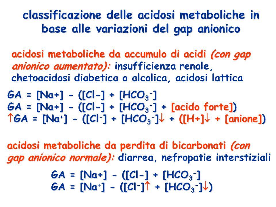 classificazione delle acidosi metaboliche in base alle variazioni del gap anionico