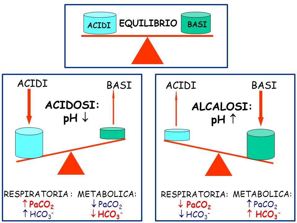 ACIDOSI: ALCALOSI: pH  pH  ACIDI BASI ACIDI BASI EQUILIBRIO