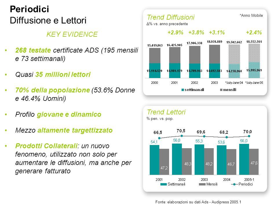 Fonte: elaborazioni su dati Ads - Audipress 2005.1