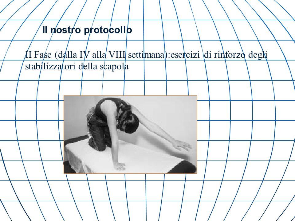 Il nostro protocollo II Fase (dalla IV alla VIII settimana):esercizi di rinforzo degli stabilizzatori della scapola.