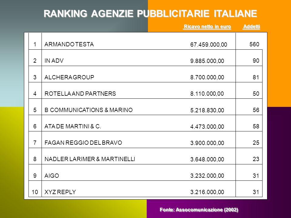 RANKING AGENZIE PUBBLICITARIE ITALIANE