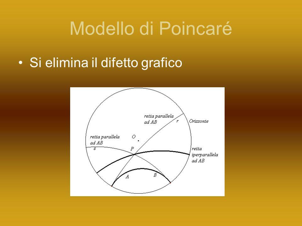 Modello di Poincaré Si elimina il difetto grafico