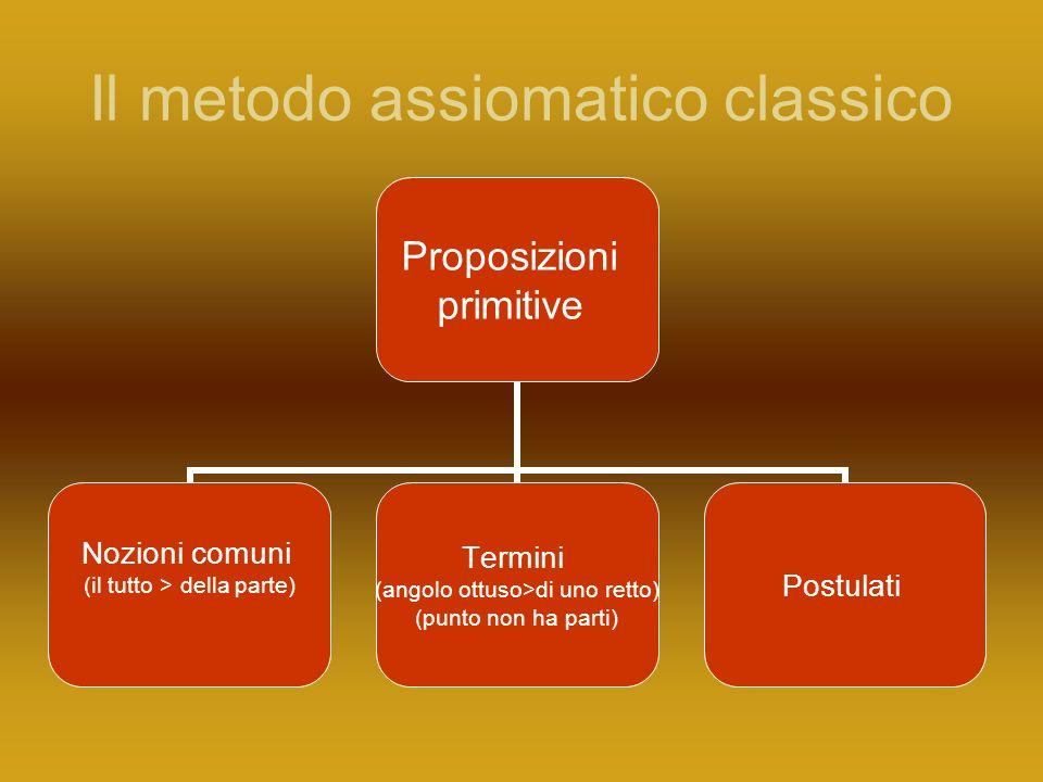 Il metodo assiomatico classico