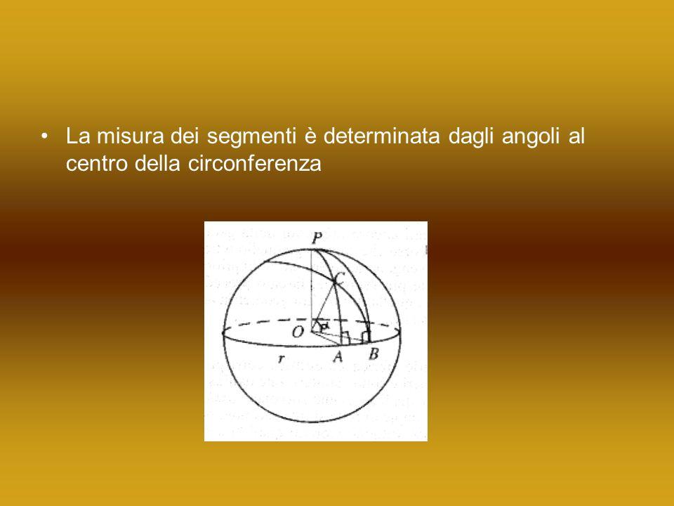 La misura dei segmenti è determinata dagli angoli al centro della circonferenza