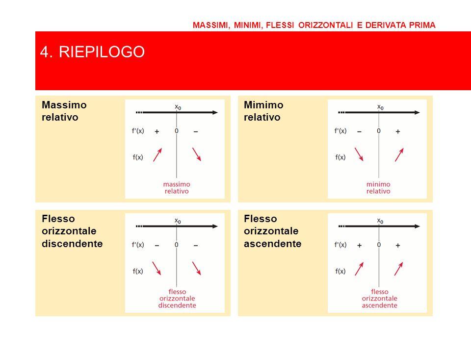4. RIEPILOGO Massimo relativo Mimimo relativo Flesso orizzontale