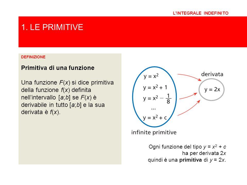 1. LE PRIMITIVE Primitiva di una funzione