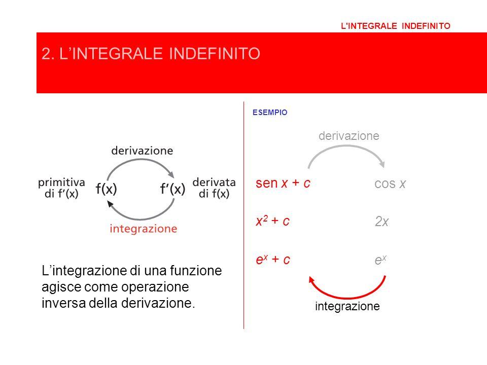2. L'INTEGRALE INDEFINITO