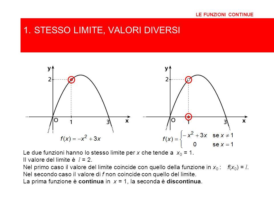 1. STESSO LIMITE, VALORI DIVERSI