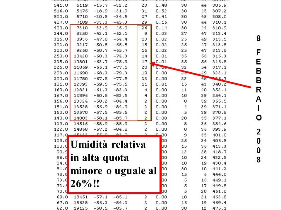 Umidità relativa in alta quota minore o uguale al 26%!!