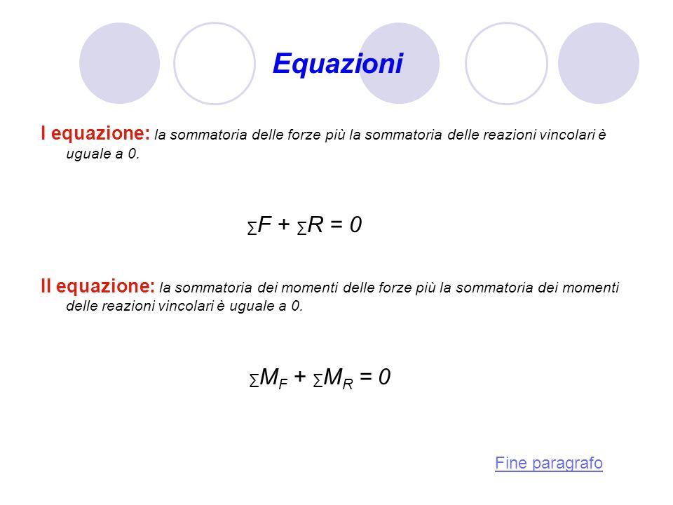 Equazioni I equazione: la sommatoria delle forze più la sommatoria delle reazioni vincolari è uguale a 0.