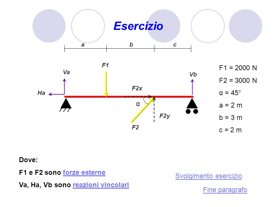 Esercizio F1 = 2000 N F2 = 3000 N α = 45° a = 2 m b = 3 m c = 2 m α