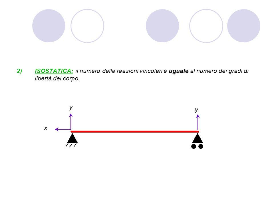 ISOSTATICA: il numero delle reazioni vincolari è uguale al numero dei gradi di libertà del corpo.