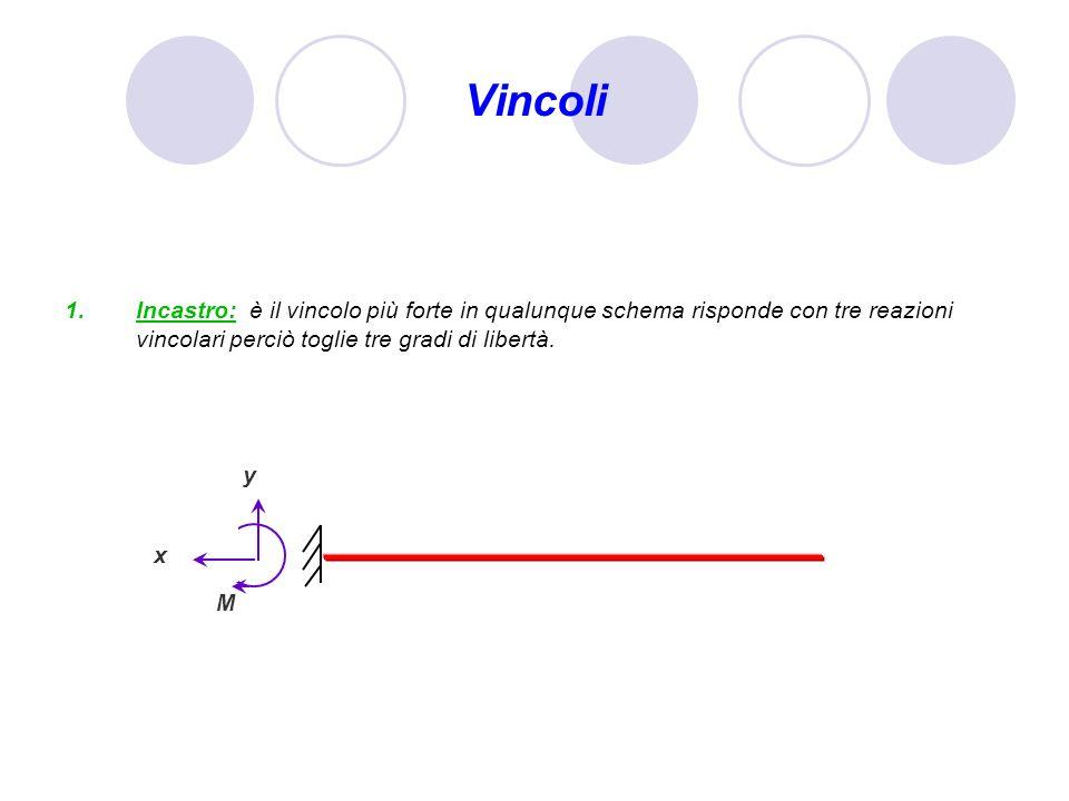 Vincoli Incastro: è il vincolo più forte in qualunque schema risponde con tre reazioni vincolari perciò toglie tre gradi di libertà.