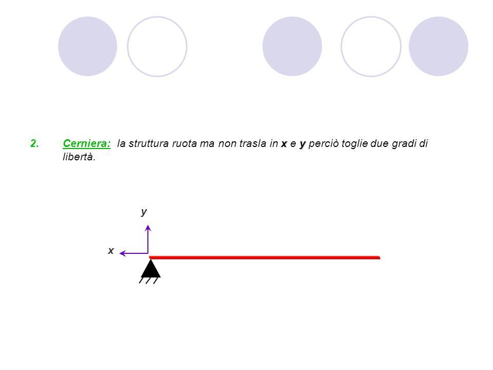 Cerniera: la struttura ruota ma non trasla in x e y perciò toglie due gradi di libertà.