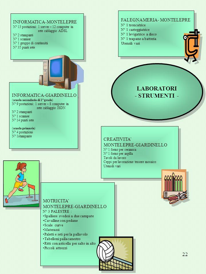 LABORATORI - STRUMENTI -