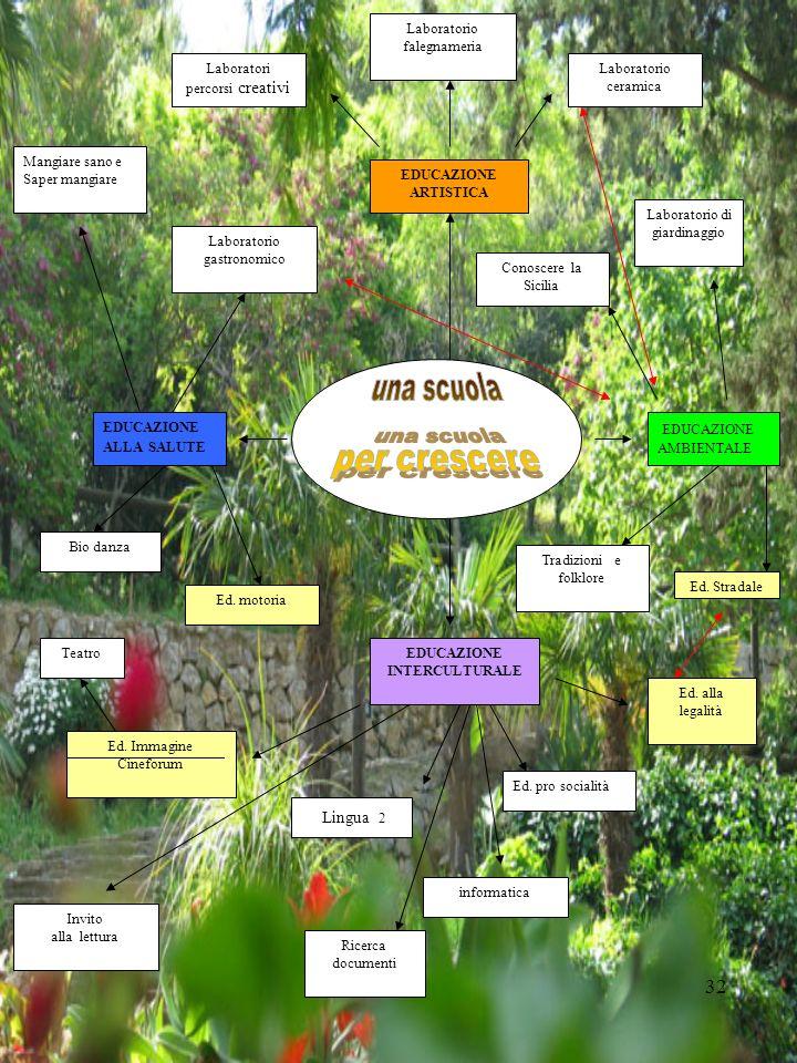 una scuola per crescere Lingua 2 EDUCAZIONE AMBIENTALE EDUCAZIONE