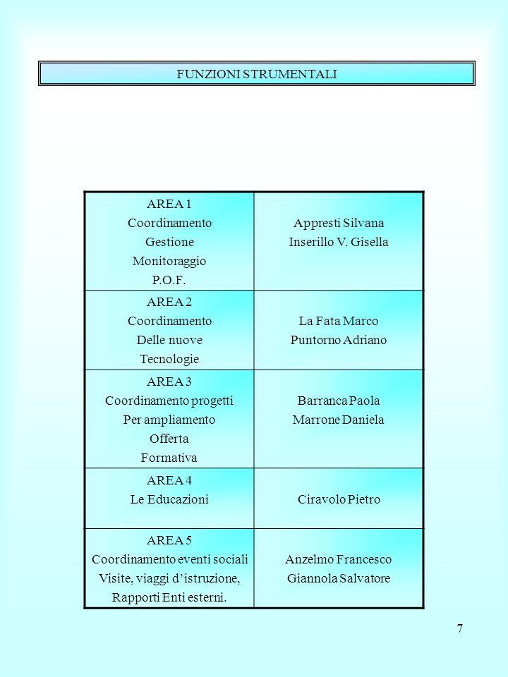 Coordinamento progetti Per ampliamento Offerta Formativa