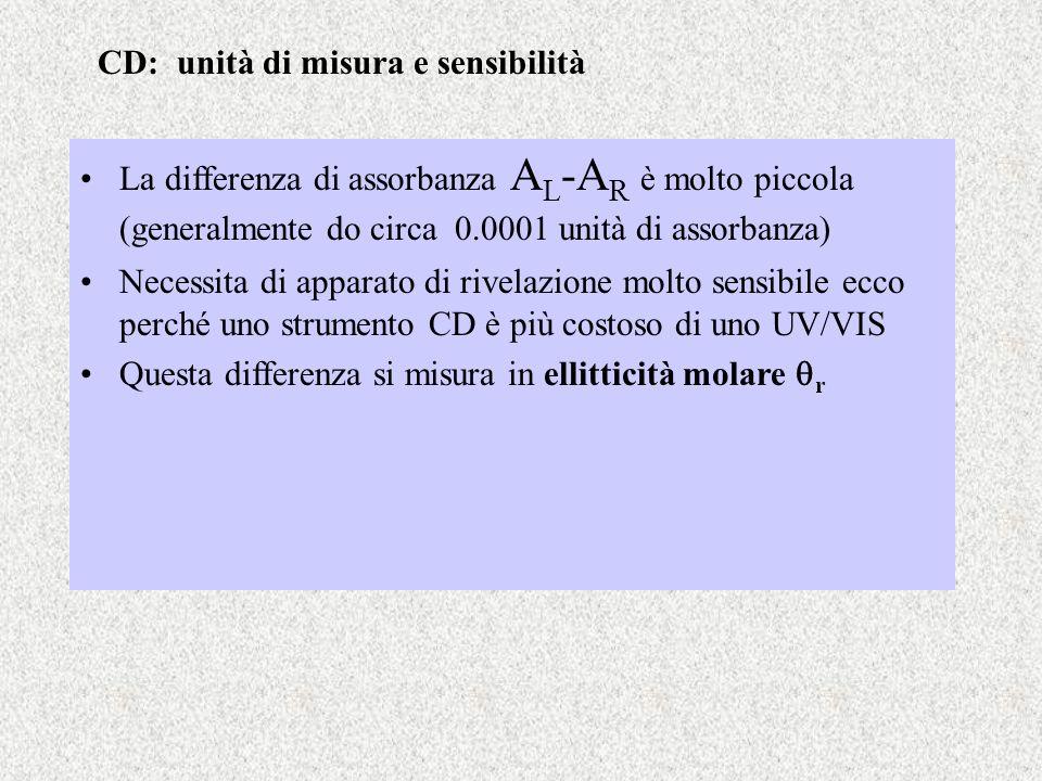CD: unità di misura e sensibilità