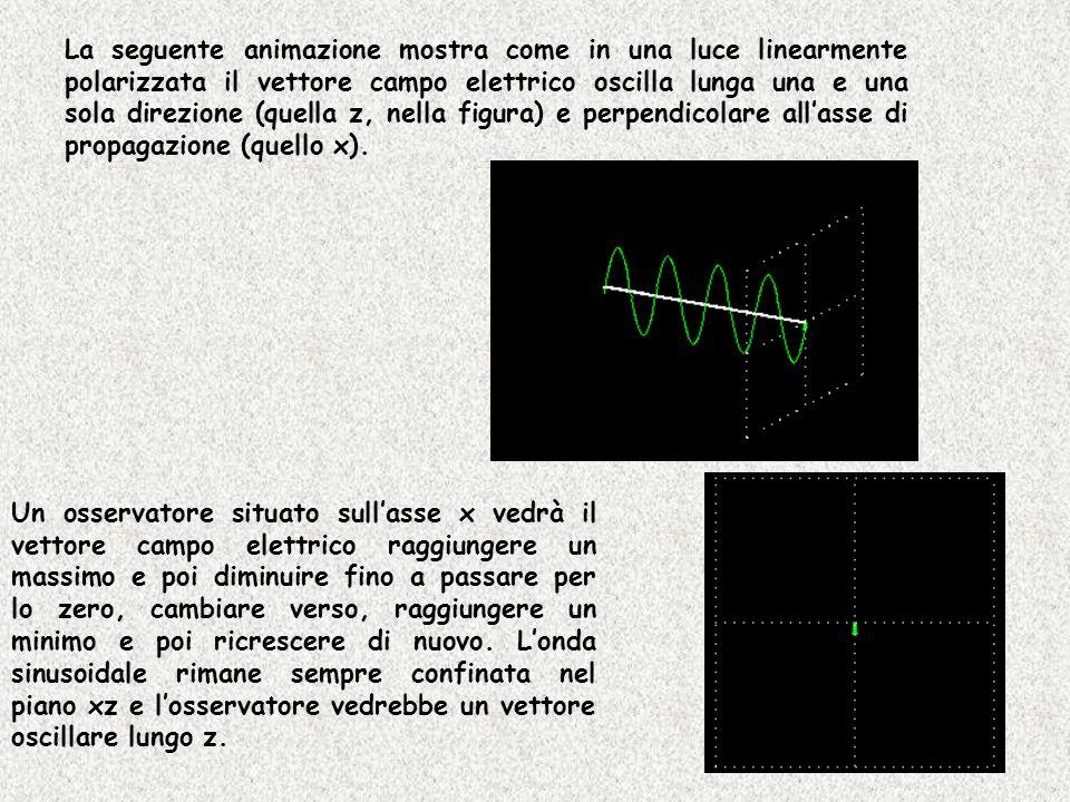 La seguente animazione mostra come in una luce linearmente polarizzata il vettore campo elettrico oscilla lunga una e una sola direzione (quella z, nella figura) e perpendicolare all'asse di propagazione (quello x).
